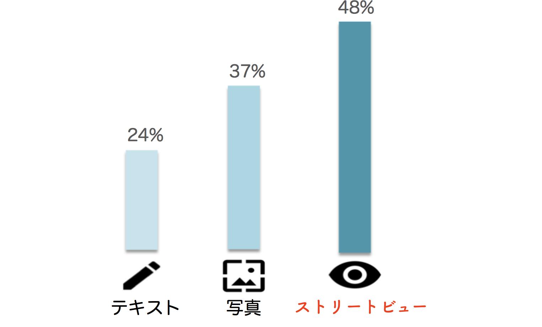集客効果は130%Up
