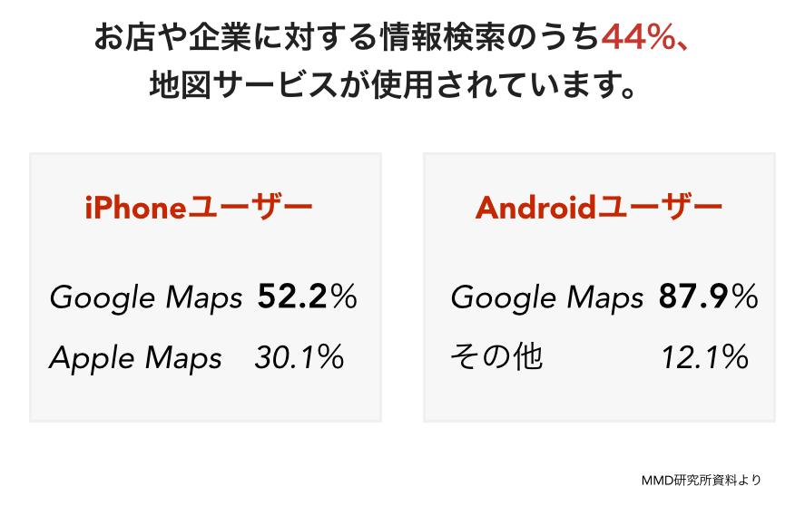 Googleマップの利用率